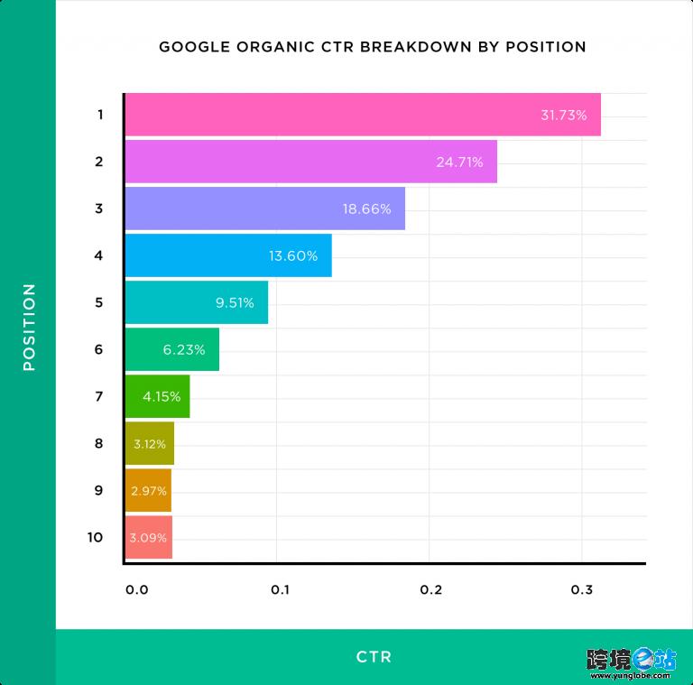谷歌搜索结果点击率
